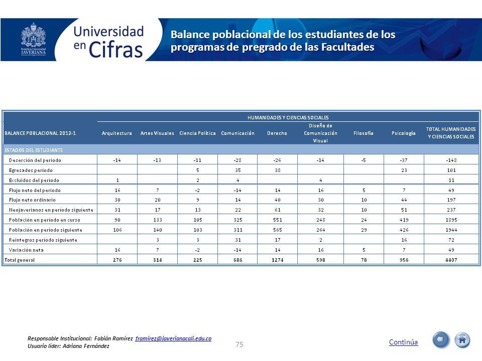 Balance poblacional de los estudiantes de los programas de pregrado de las Facultades 75 Continúa Responsable Institucional: Fabián Ramírez framirez@j