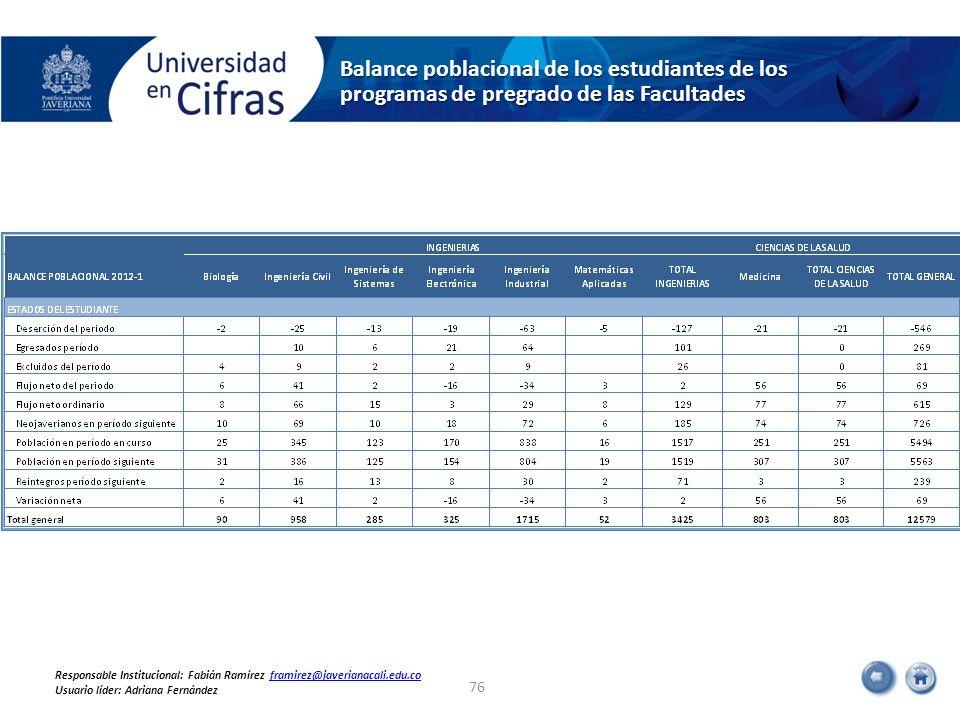 Balance poblacional de los estudiantes de los programas de pregrado de las Facultades 76 Responsable Institucional: Fabián Ramírez framirez@javerianac