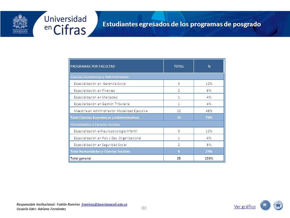 Estudiantes egresados de los programas de posgrado Ver gráfico 80 Responsable Institucional: Fabián Ramírez framirez@javerianacali.edu.coframirez@jave