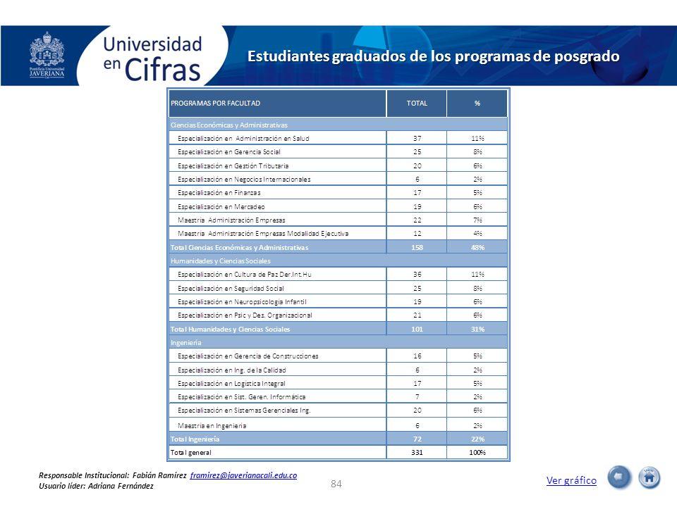 Estudiantes graduados de los programas de posgrado Ver gráfico 84 Responsable Institucional: Fabián Ramírez framirez@javerianacali.edu.coframirez@jave