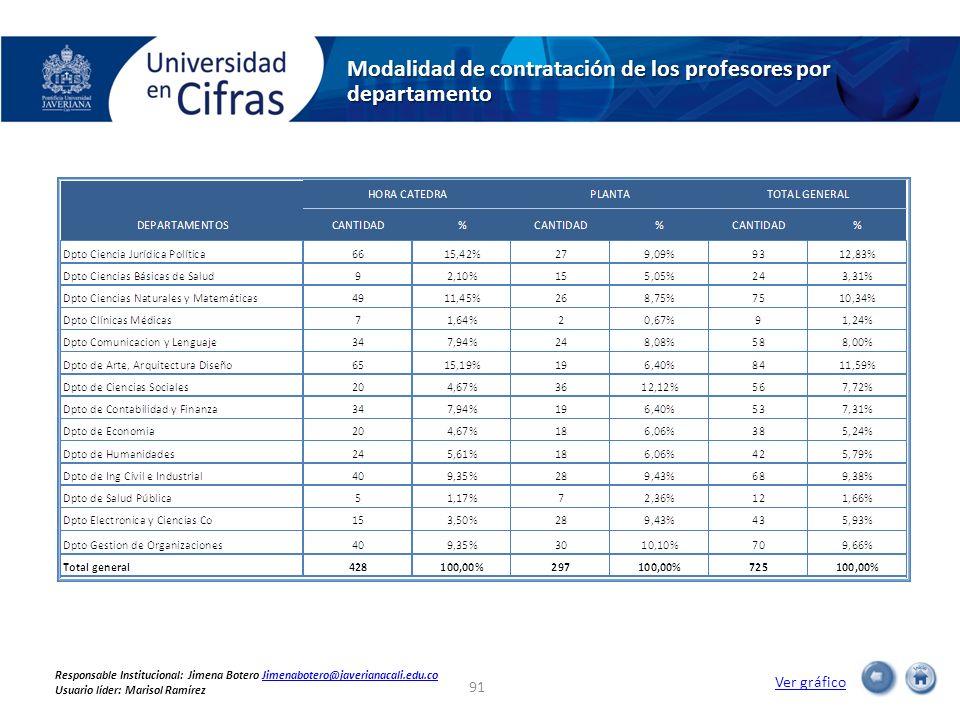 Modalidad de contratación de los profesores por departamento Ver gráfico 91 Responsable Institucional: Jimena Botero Jimenabotero@javerianacali.edu.coJimenabotero@javerianacali.edu.co Usuario líder: Marisol Ramírez