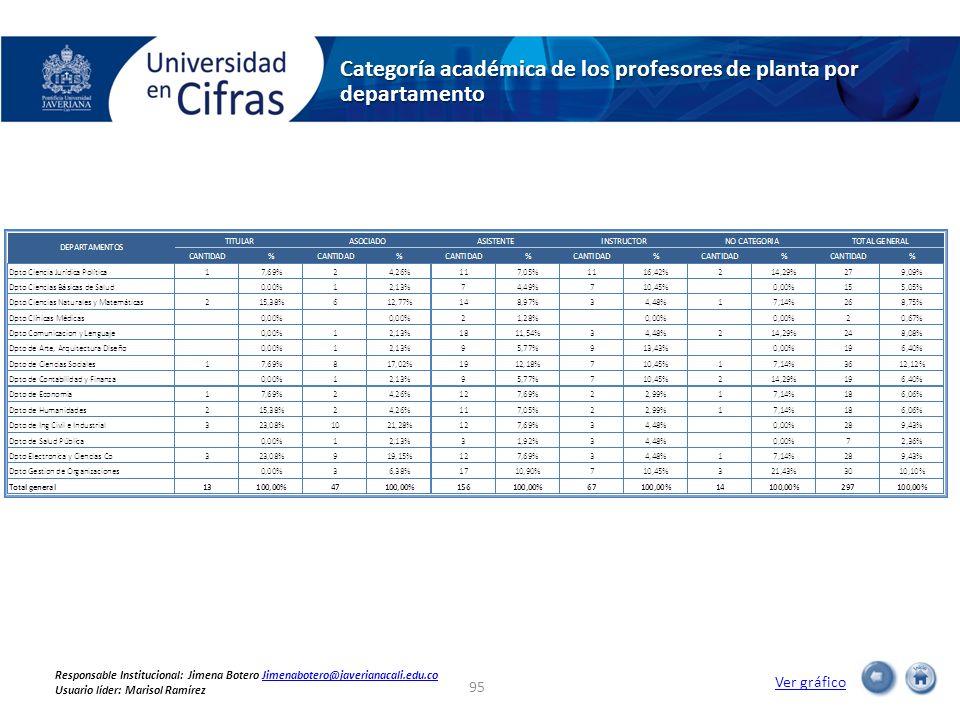 Categoría académica de los profesores de planta por departamento Ver gráfico 95 Responsable Institucional: Jimena Botero Jimenabotero@javerianacali.ed