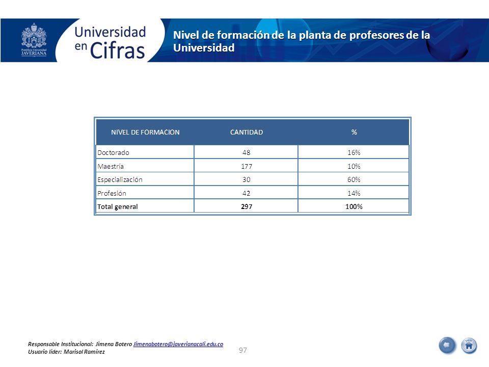 Nivel de formación de la planta de profesores de la Universidad 97 Responsable Institucional: Jimena Botero Jimenabotero@javerianacali.edu.coJimenabot