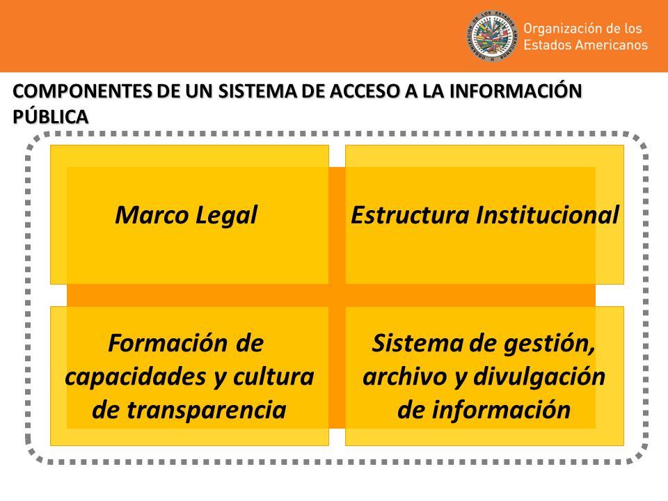 COMPONENTES DE UN SISTEMA DE ACCESO A LA INFORMACIÓN PÚBLICA Marco LegalEstructura Institucional Formación de capacidades y cultura de transparencia S
