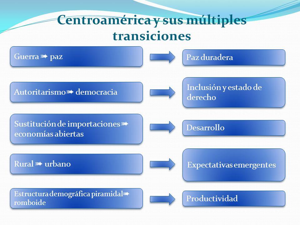 Centroamérica y sus múltiples transiciones Guerra paz Autoritarismo democracia Rural urbano Estructura demográfica piramidal romboide Sustitución de importaciones economías abiertas Paz duradera Inclusión y estado de derecho Expectativas emergentes Productividad Desarrollo