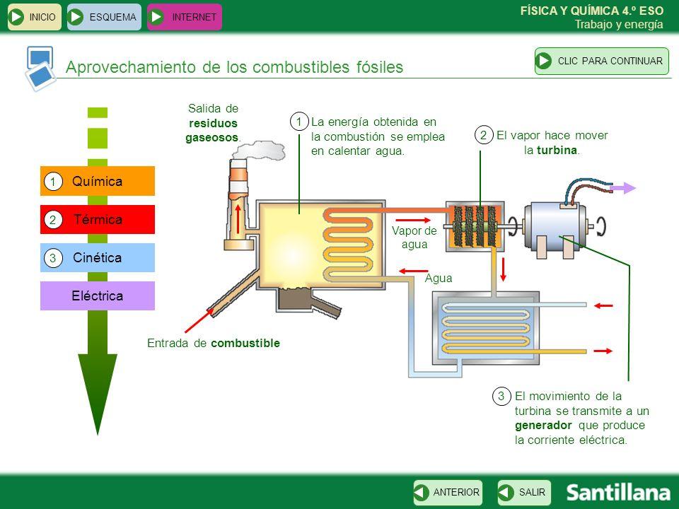 FÍSICA Y QUÍMICA 4.º ESO Trabajo y energía Aprovechamiento de los combustibles fósiles ESQUEMA INTERNET SALIRANTERIORCLIC PARA CONTINUAR INICIO Eléctr