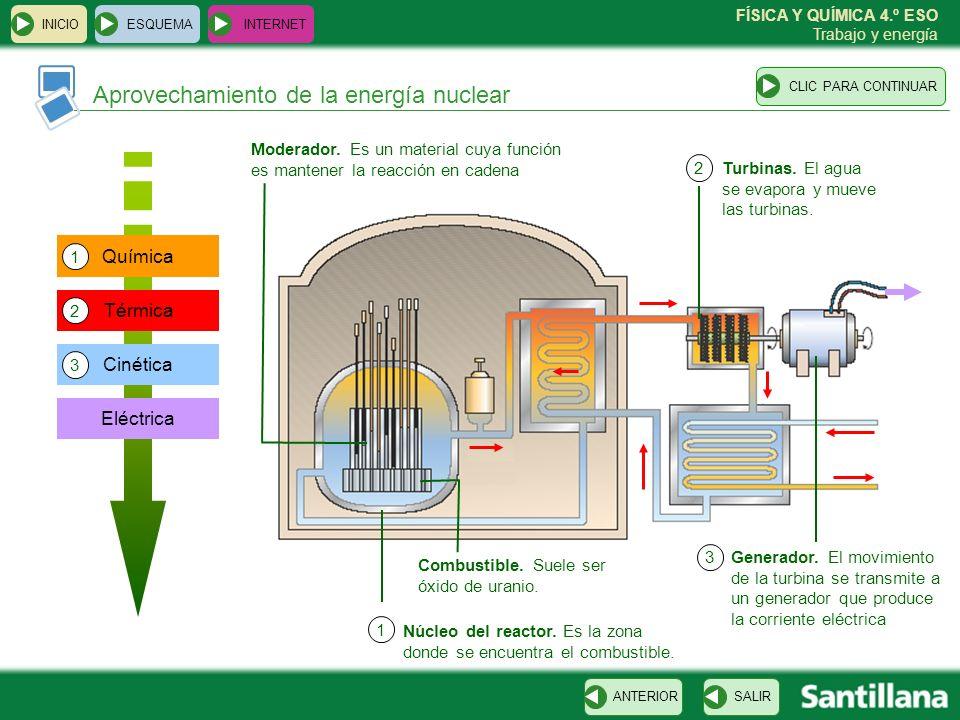 FÍSICA Y QUÍMICA 4.º ESO Trabajo y energía ESQUEMA INTERNET SALIRANTERIORCLIC PARA CONTINUAR INICIO Aprovechamiento de la energía nuclear Núcleo del r