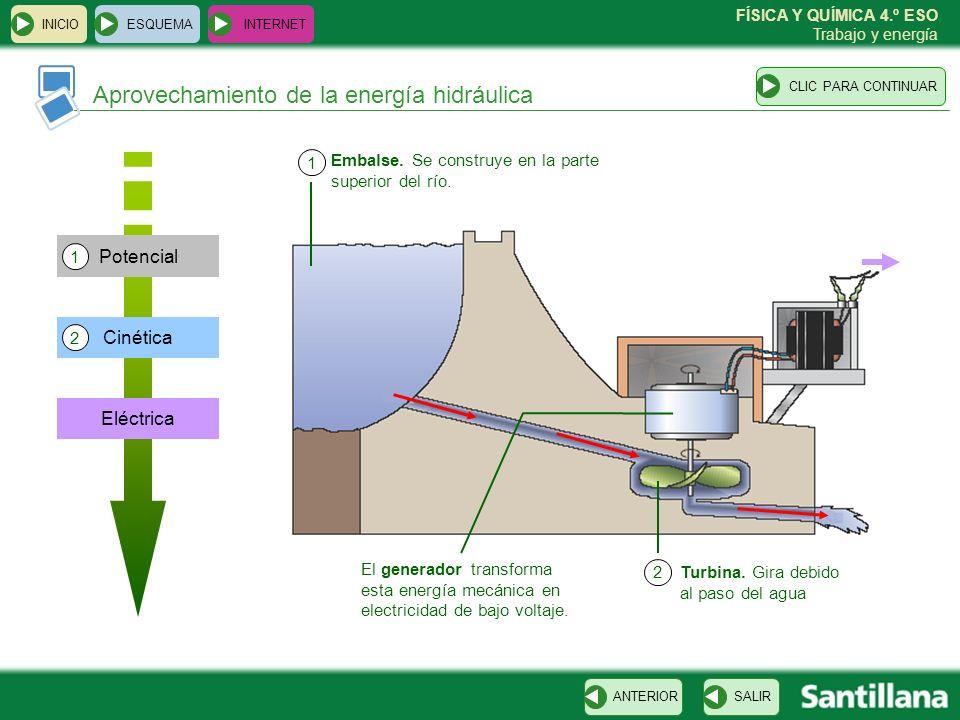 FÍSICA Y QUÍMICA 4.º ESO Trabajo y energía ESQUEMA INTERNET SALIRANTERIORCLIC PARA CONTINUAR INICIO Aprovechamiento de la energía hidráulica Eléctrica