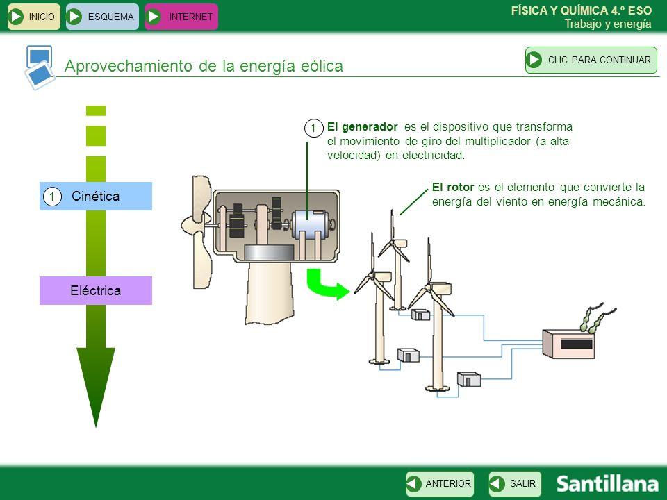 FÍSICA Y QUÍMICA 4.º ESO Trabajo y energía ESQUEMA INTERNET SALIRANTERIORCLIC PARA CONTINUAR INICIO Aprovechamiento de la energía eólica Eléctrica Cin