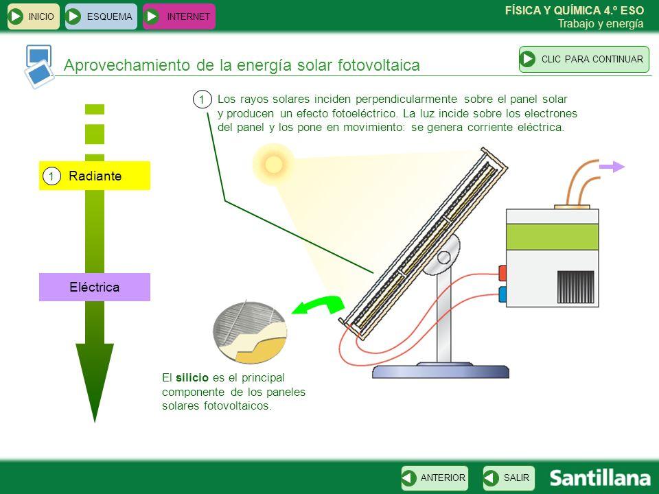 FÍSICA Y QUÍMICA 4.º ESO Trabajo y energía ESQUEMA INTERNET SALIRANTERIORCLIC PARA CONTINUAR INICIO Aprovechamiento de la energía solar fotovoltaica E