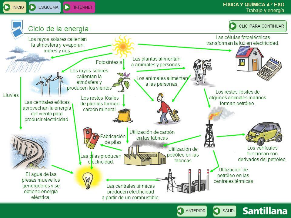 FÍSICA Y QUÍMICA 4.º ESO Trabajo y energía Ciclo de la energía ESQUEMA INTERNET SALIRANTERIORCLIC PARA CONTINUAR INICIO Los vehículos funcionan con de