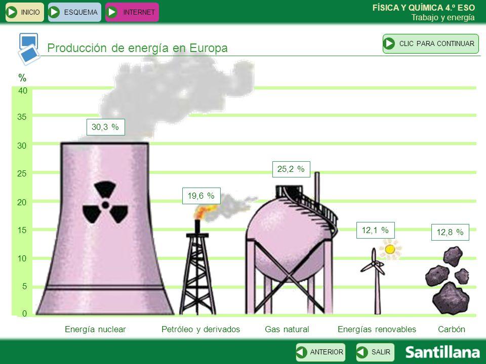 FÍSICA Y QUÍMICA 4.º ESO Trabajo y energía % 0 5 10 15 20 25 30 35 40 ESQUEMA INTERNET SALIRANTERIORCLIC PARA CONTINUAR INICIO Energía nuclearPetróleo