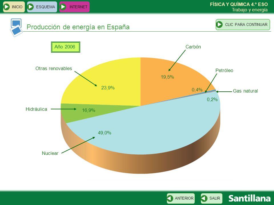 FÍSICA Y QUÍMICA 4.º ESO Trabajo y energía Producción de energía en España ESQUEMA INTERNET SALIRANTERIORCLIC PARA CONTINUAR INICIO Año 2006 Carbón Pe