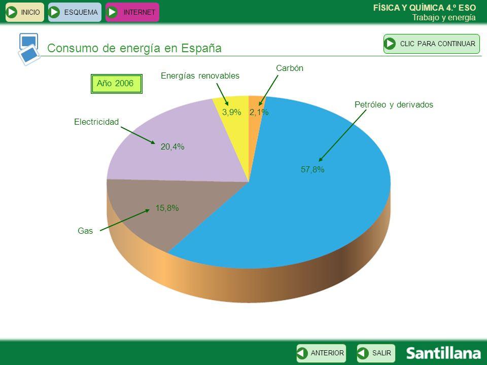 FÍSICA Y QUÍMICA 4.º ESO Trabajo y energía Consumo de energía en España ESQUEMA INTERNET SALIRANTERIORCLIC PARA CONTINUAR INICIO Año 2006 Carbón Petró