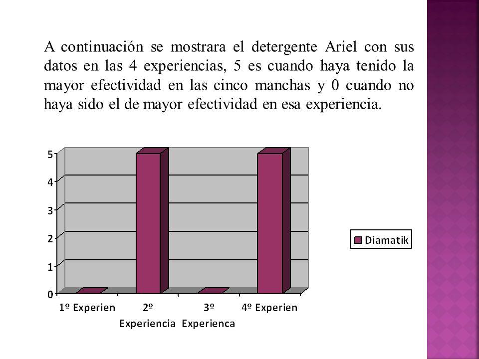 A continuación se mostrara el detergente Ariel con sus datos en las 4 experiencias, 5 es cuando haya tenido la mayor efectividad en las cinco manchas
