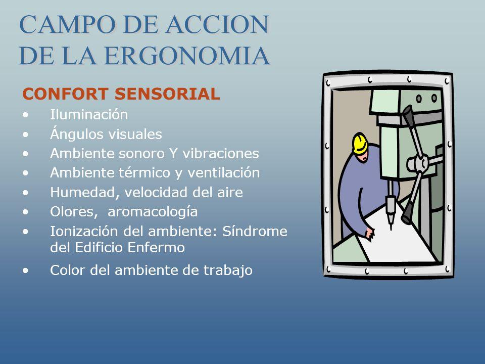 CONFORT SENSORIAL Iluminación Ángulos visuales Ambiente sonoro Y vibraciones Ambiente térmico y ventilación Humedad, velocidad del aire Olores, aromac