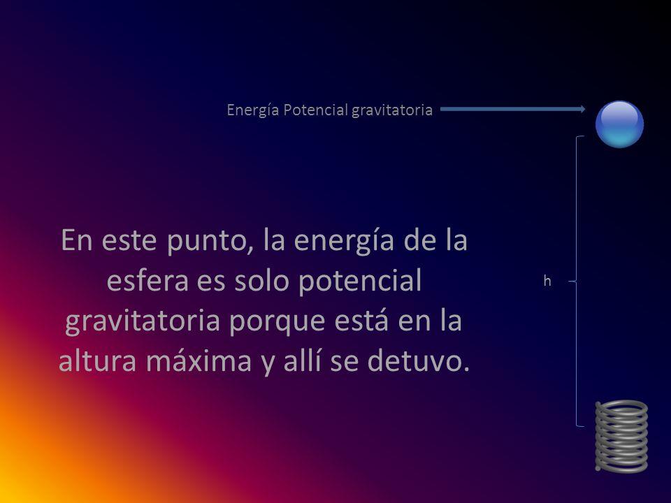 En este punto, la energía de la esfera es solo potencial gravitatoria porque está en la altura máxima y allí se detuvo. Energía Potencial gravitatoria