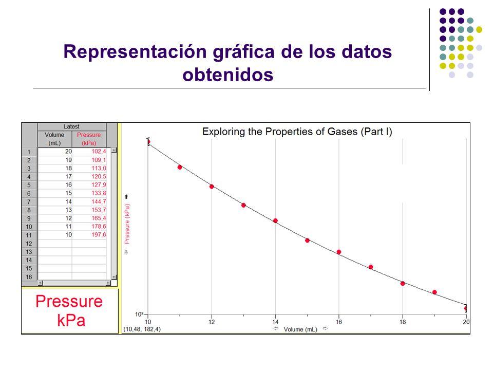 Representación gráfica de los datos obtenidos
