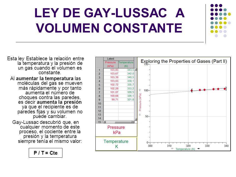 LEY DE CHARLES - GAY LUSSAC A PRESION CONSTANTE Al estudiar la relación entre el volumen y la temperatura de una muestra de gas a presión constante, cuando se aumentaba la temperatura el volumen del gas también aumentaba y al disminuir la temperatura el volumen también disminuía.
