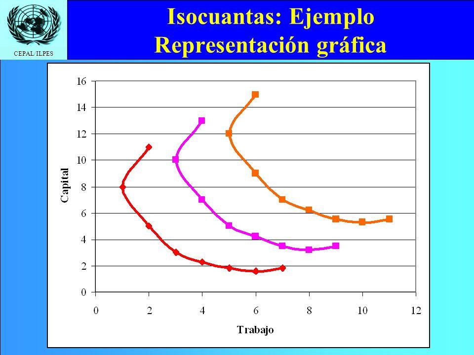 CEPAL/ILPES Isocuantas: Ejemplo Representación gráfica