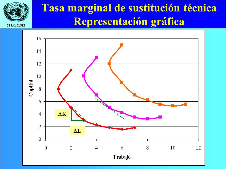 CEPAL/ILPES Tasa marginal de sustitución técnica Representación gráfica K L
