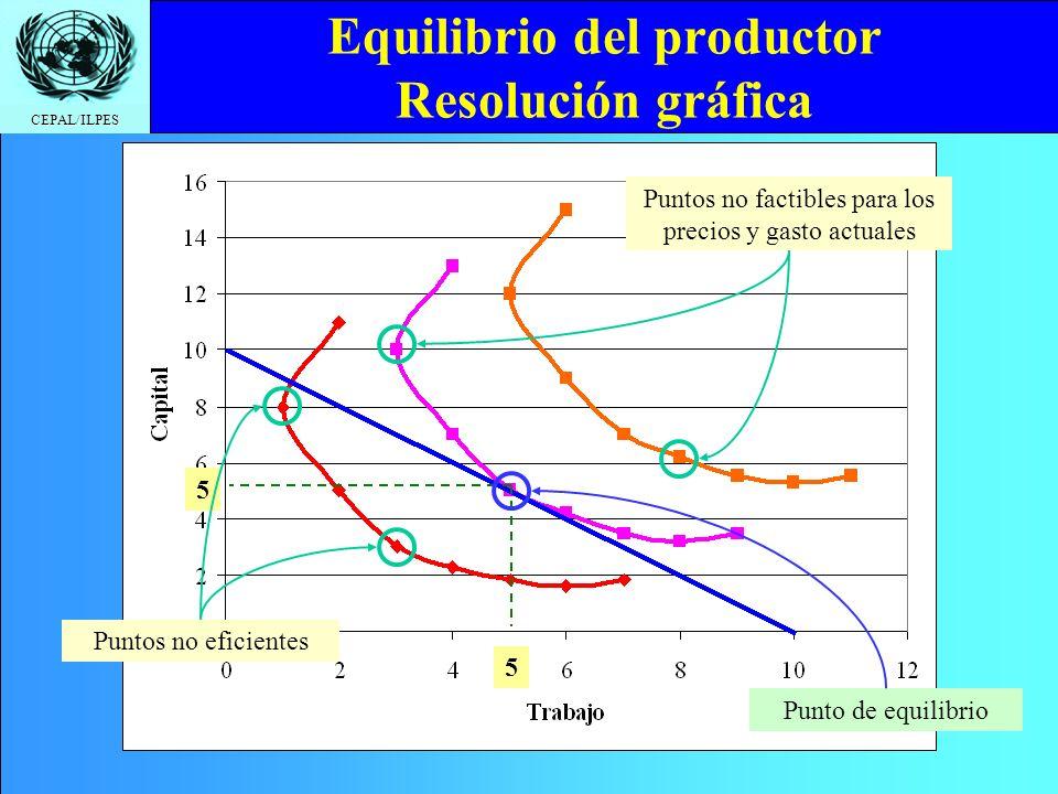 CEPAL/ILPES Equilibrio del productor Resolución gráfica 5 5 Puntos no factibles para los precios y gasto actuales Puntos no eficientes Punto de equili