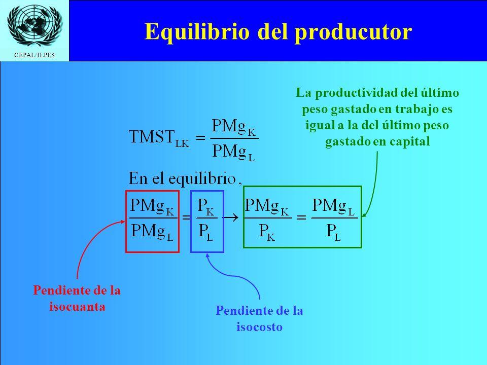 CEPAL/ILPES Equilibrio del producutor Pendiente de la isocuanta Pendiente de la isocosto La productividad del último peso gastado en trabajo es igual