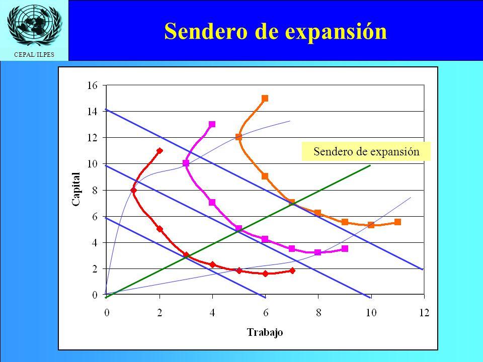 CEPAL/ILPES Sendero de expansión
