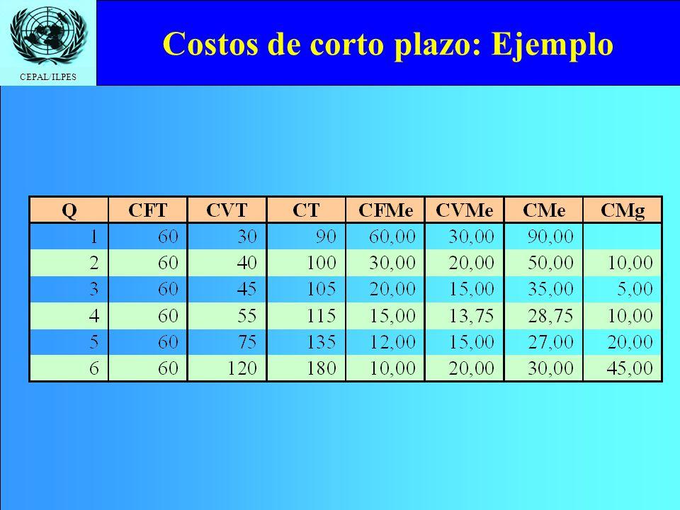 CEPAL/ILPES Costos de corto plazo: Ejemplo