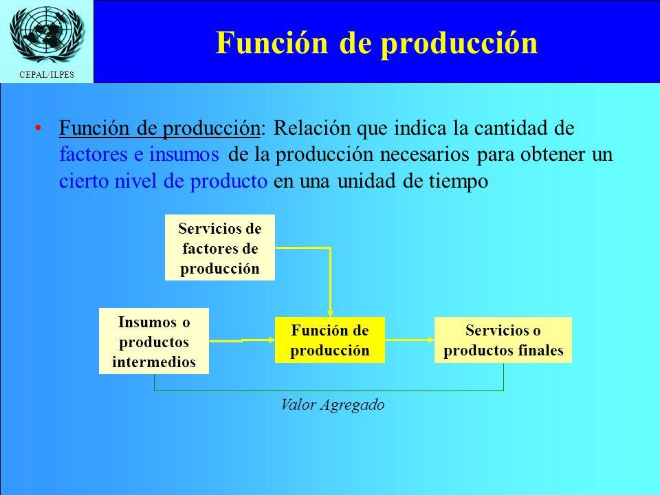 CEPAL/ILPES Función de producción y plazo La función de producción puede diferir según el plazo de análisis Corto plazo: el lapso más largo durante el cual no es posible alterar al menos uno de los factores productivos Largo plazo: el lapso más corto necesario para alterar las cantidades de todos los factores utilizados en el proceso productivo