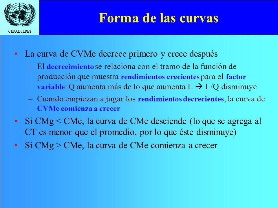 CEPAL/ILPES Forma de las curvas La curva de CVMe decrece primero y crece después –El decrecimiento se relaciona con el tramo de la función de producci