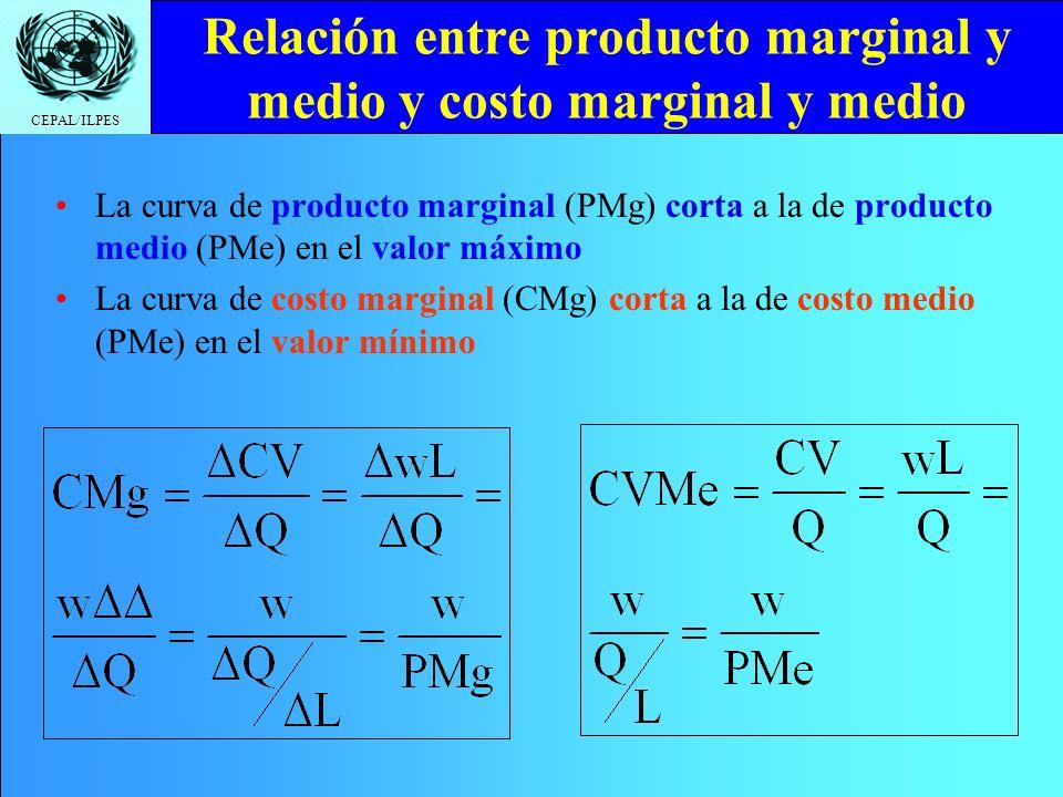 CEPAL/ILPES Relación entre producto marginal y medio y costo marginal y medio La curva de producto marginal (PMg) corta a la de producto medio (PMe) e