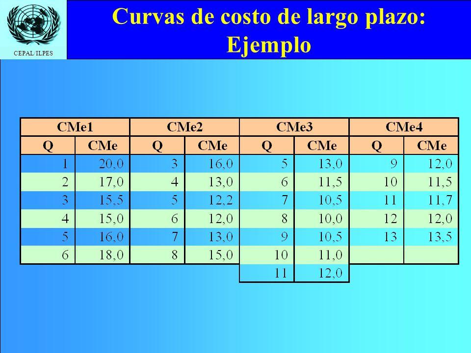 CEPAL/ILPES Curvas de costo de largo plazo: Ejemplo