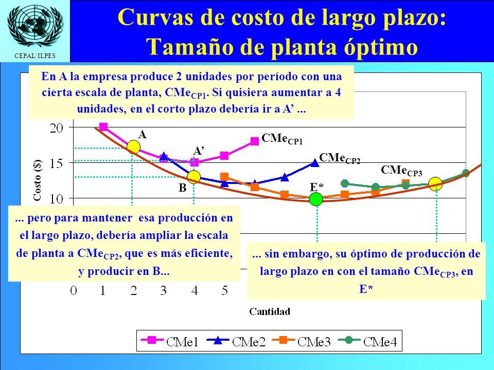 CEPAL/ILPES Curvas de costo de largo plazo: Tamaño de planta óptimo A A B E* En A la empresa produce 2 unidades por período con una cierta escala de p