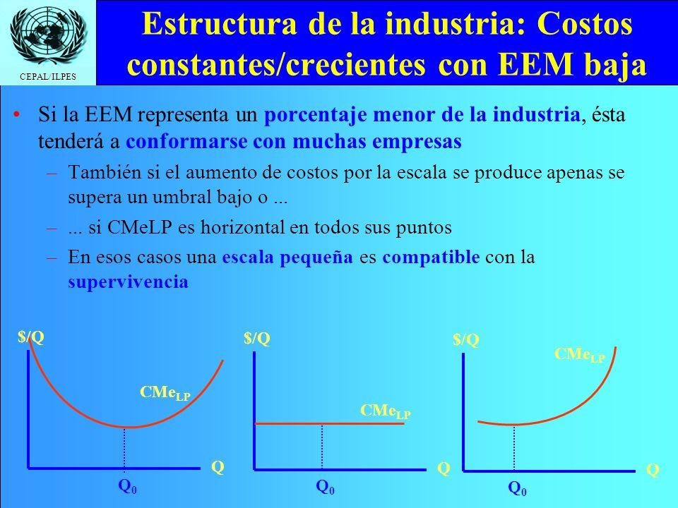 CEPAL/ILPES Estructura de la industria: Costos constantes/crecientes con EEM baja Si la EEM representa un porcentaje menor de la industria, ésta tende