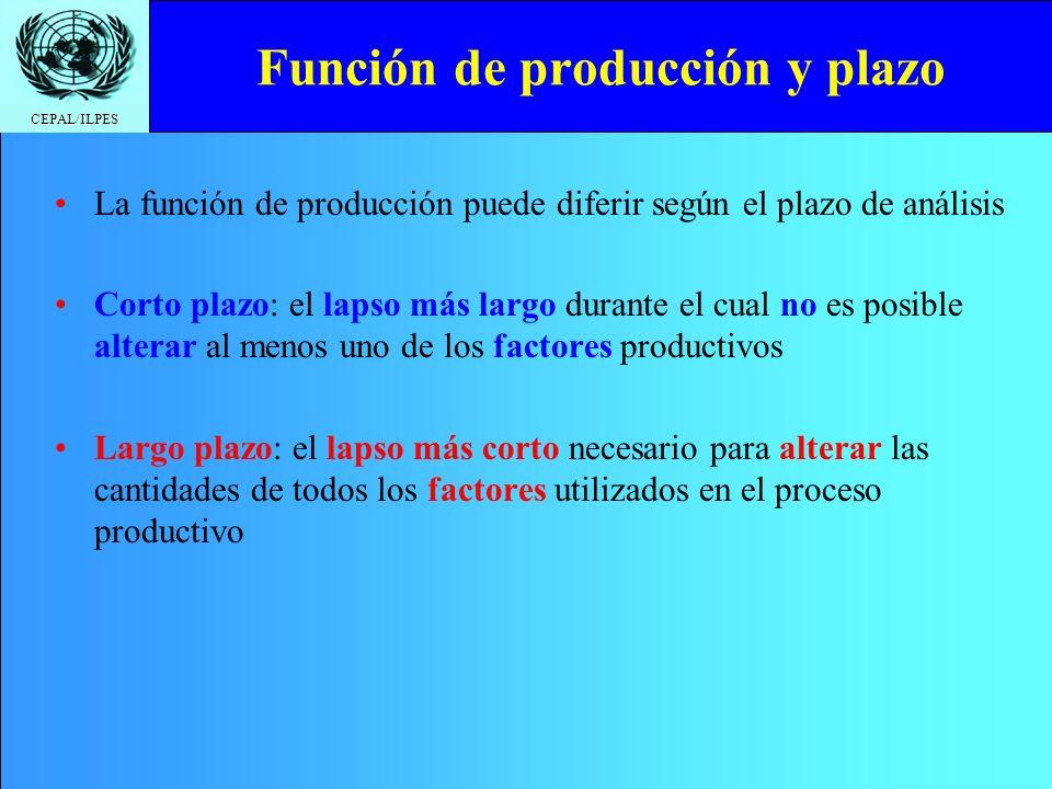 CEPAL/ILPES Costos de corto plazo Costo fijo (CF): costo que no varía cuando varía el nivel de producción de corto plazo –Total (CFT): Todo lo que se paga en concepto de costos fijos –Promedio (CFMe): El costo fijo por unidad producida Costo variable: costo que varía cuando varía el nivel de producción de corto plazo –Total (CVT): Todo lo que se paga en concepto de costos variables –Promedio (CVMe): El costo variable por unidad producida –Marginal (CMg): El costo (variable) de producir una unidad adicional Costo total: todos los costos de producción, i.e., fijos + variables –Promedio: El costo total por unidad producida –Marginal (CMg): El costo (variable) de producir una unidad adicional