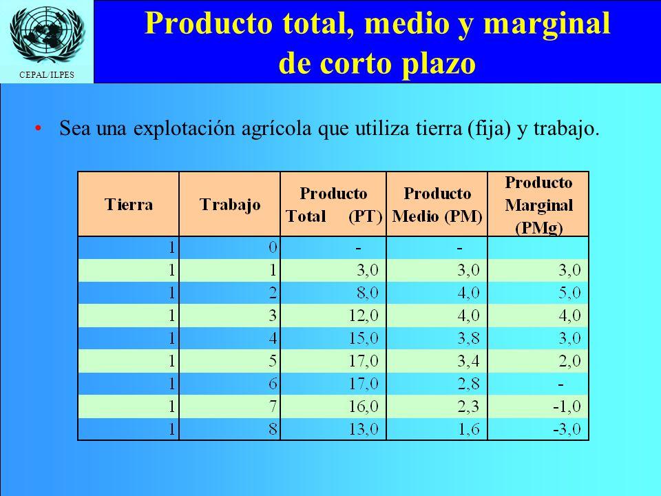CEPAL/ILPES Tasa marginal de sustitución técnica Ejemplo