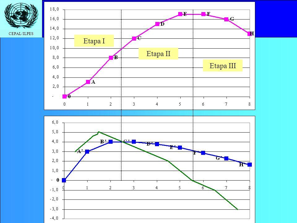 CEPAL/ILPES Etapas de la producción La producción típica puede separarse en tres etapas En la Etapa I, el PMe del trabajo es creciente hasta que el PMg comienza a descender –Se puede probar que, bajo ciertos supuestos (rendimientos constantes a escala), el PMg del factor fijo es < 0 en la Etapa I En la Etapa III, el PMg es negativo En la Etapa II, el PT asciende hasta que el PMg se hace cero –Al productor racional le conviene quedarse en la Etapa II: En la Etapa I, le conviene usar menos tierra por cada unidad de trabajo, es decir, aumentar la relación Trabajo/Tierra En la Etapa II, le conviene usar menos trabajo por cada unidad de tierra