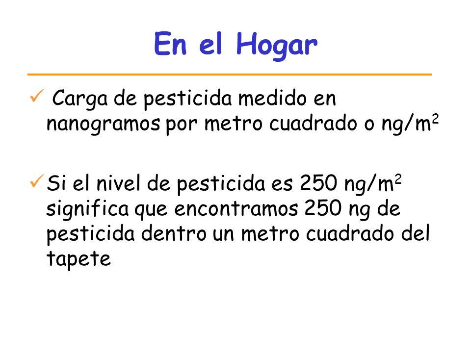 En el Hogar Carga de pesticida medido en nanogramos por metro cuadrado o ng/m 2 Si el nivel de pesticida es 250 ng/m 2 significa que encontramos 250 n