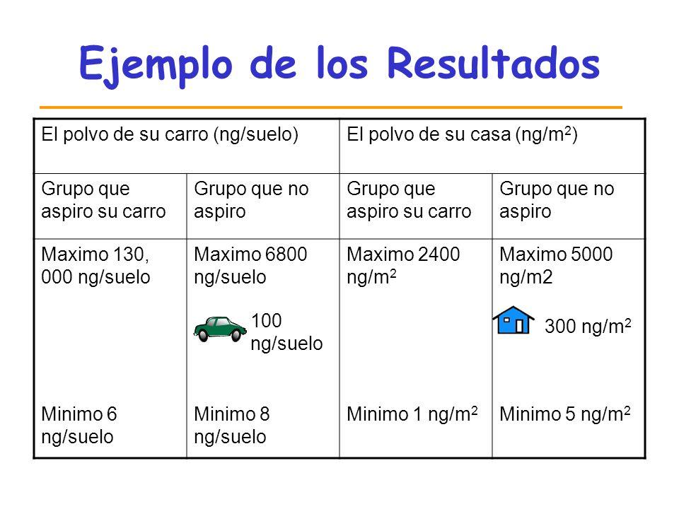 Ejemplo de los Resultados El polvo de su carro (ng/suelo)El polvo de su casa (ng/m 2 ) Grupo que aspiro su carro Grupo que no aspiro Grupo que aspiro