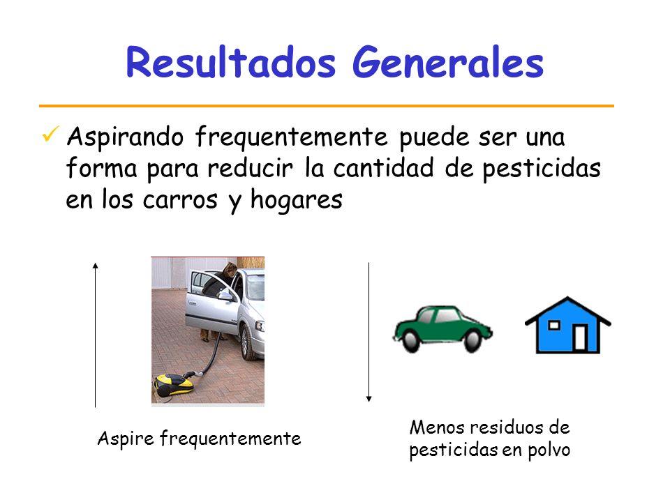 Resultados Generales Aspirando frequentemente puede ser una forma para reducir la cantidad de pesticidas en los carros y hogares Menos residuos de pes