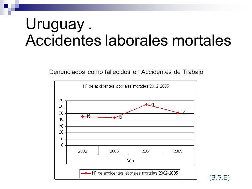 Uruguay. Accidentes laborales mortales (B.S.E) Denunciados como fallecidos en Accidentes de Trabajo