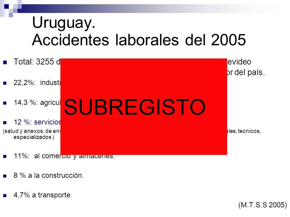 Uruguay. Accidentes laborales del 2005 Total: 3255 denuncias según decreto 64/04. 54% Montevideo 46% Interior del país. 22,2%: industrias manufacturer