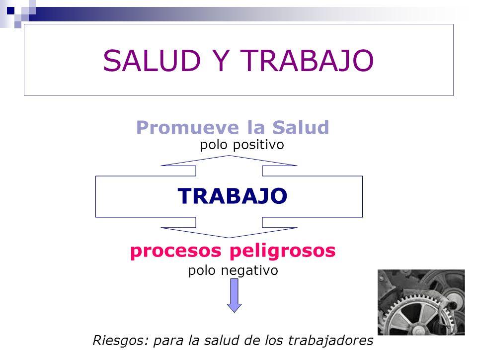 Promueve la Salud polo positivo TRABAJO procesos peligrosos polo negativo Riesgos: para la salud de los trabajadores SALUD Y TRABAJO