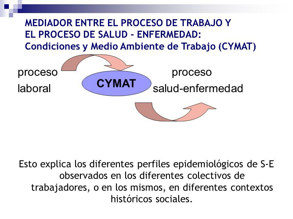 proceso laboral salud-enfermedad Esto explica los diferentes perfiles epidemiológicos de S-E observados en los diferentes colectivos de trabajadores,
