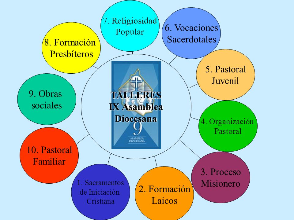 La formación del presbítero y el proceso evangelizador Conocimiento del proceso evangelizador.