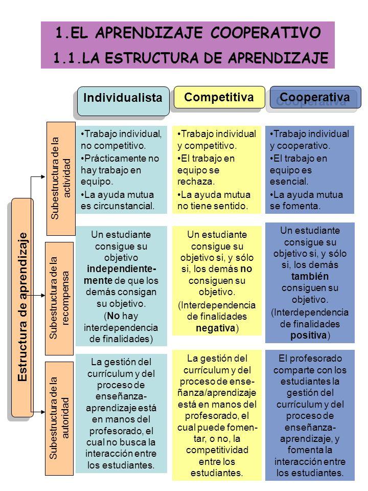 Estructura de aprendizaje Subestructura de la actividad Subestructura de la recompensa Subestructura de la autoridad Individualista Competitiva Cooperativa Un estudiante consigue su objetivo independiente- mente de que los demás consigan su objetivo.