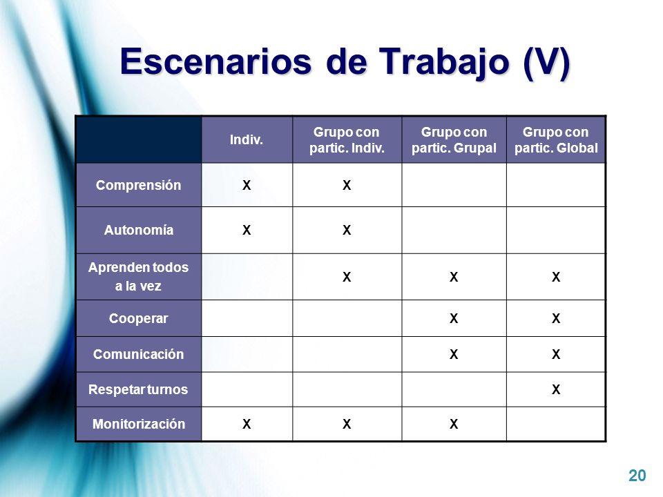 Page 20 Escenarios de Trabajo (V) Indiv. Grupo con partic. Indiv. Grupo con partic. Grupal Grupo con partic. Global ComprensiónXX AutonomíaXX Aprenden