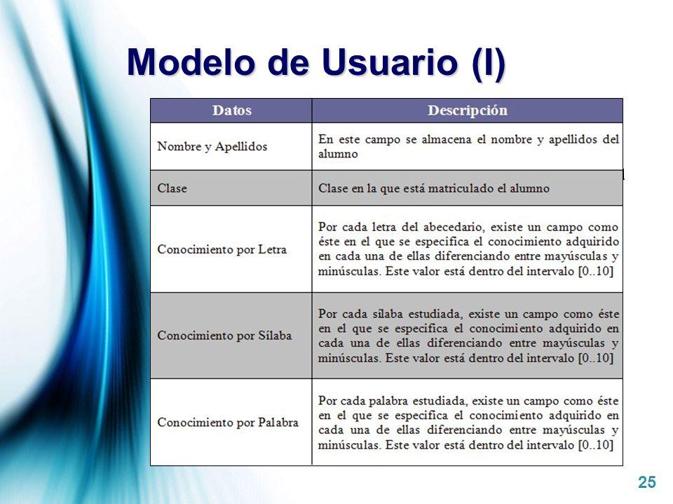 Page 25 Modelo de Usuario (I) Almacena el nivel de conocimiento actual de cada alumno con respecto a los conceptos lingüísticos. El profesor puede mon
