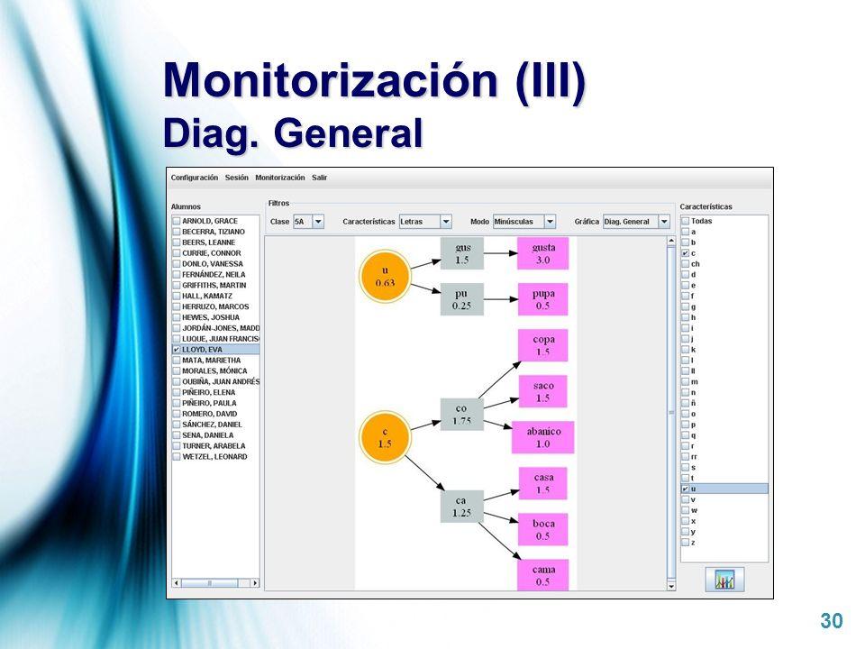 Page 30 Monitorización (III) Diag. General
